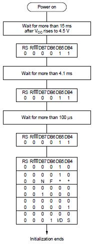 inizializzazione_display_lcd