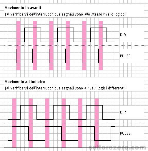 encoder_in_quadratura_segnali_avanti_e_indietro