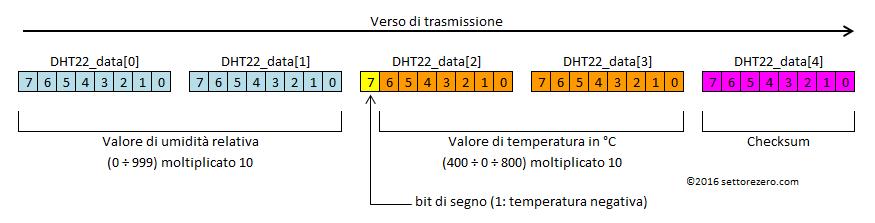 DHT22 - struttura dati